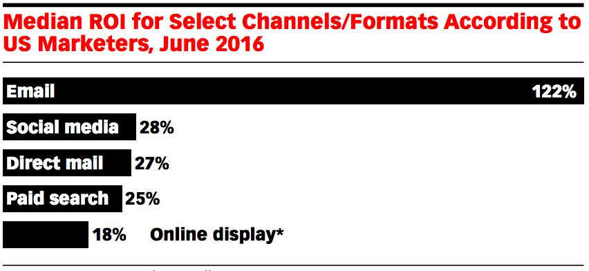 """Source: """"Email Marketing Benchmarks 2016: Relevancy, Frequency, Deliverability and Mobility"""" – eMarketer"""